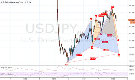 USDJPY: Two possible cyphers USDJPY