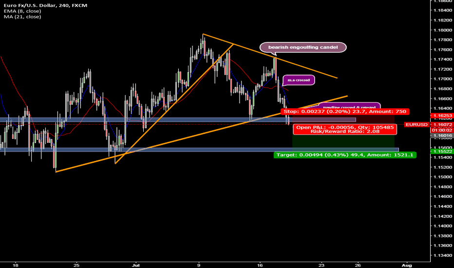 EURUSD: EURUSD BEARS TAKING CONTROL ?!