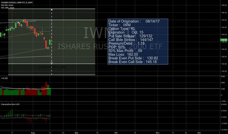 IWM: IWM 3 wide Iron Condor