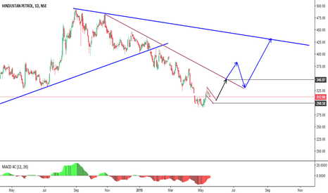 HINDPETRO: Long on Brake of Flag