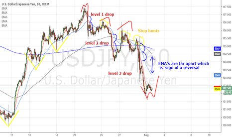 USDJPY: USDJPY  looking to rise up for the week