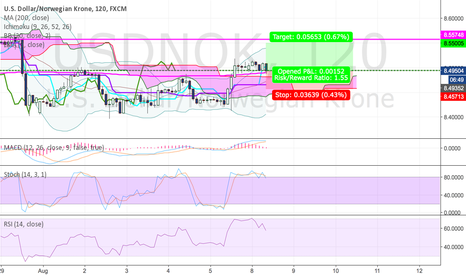 USDNOK: Icon Traders technical analysis