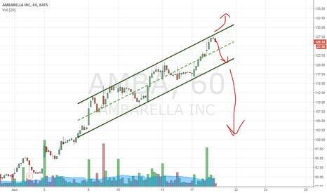 AMBA: a few scenarios