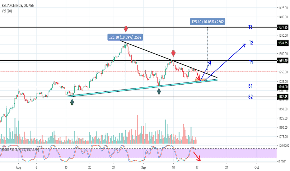 RELIANCE: Reliance 1Hr Chart with Triangle Pattern