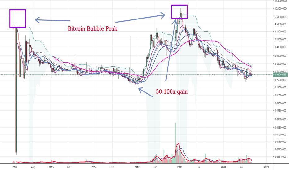 ppc btc tradingview