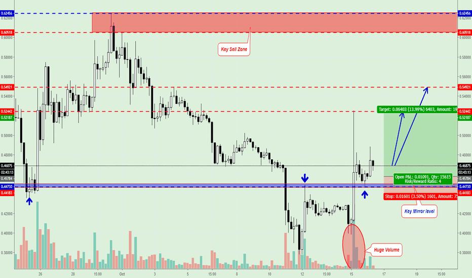 XRPUSD: XRP/USD Trading Signal