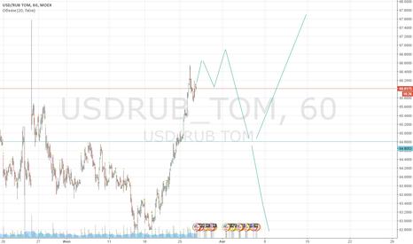 USDRUB_TOM: Рубль, короткая продажа с потенциалом