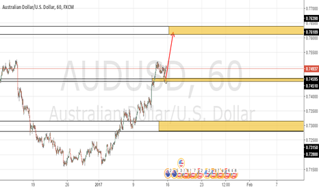 AUDUSD: AUDUSD likely to be UP