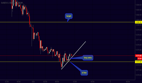 XAUUSD: long entry , sl and target