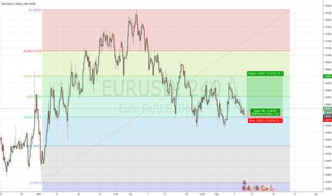 EURUSD: Buy setup - EURUSD