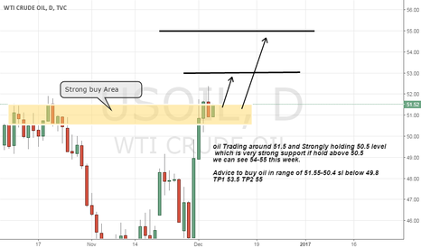 USOIL: oil buy on Strong support