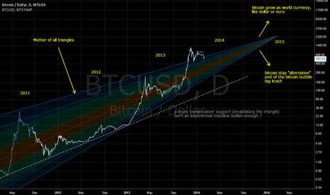 BTCUSD: 2015 AND THE FUTURE OF THE BITCOIN (update to marvinrouge chart)
