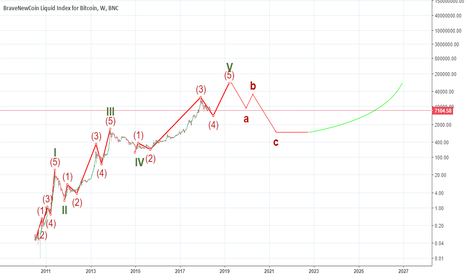 BLX: Bitcoin (BTC) future cycle projection