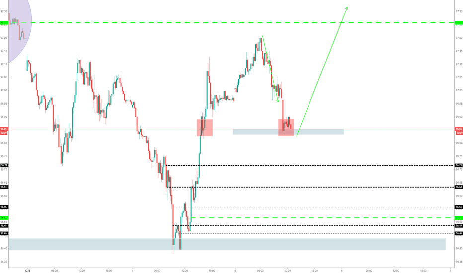 DXY: 做多DXY