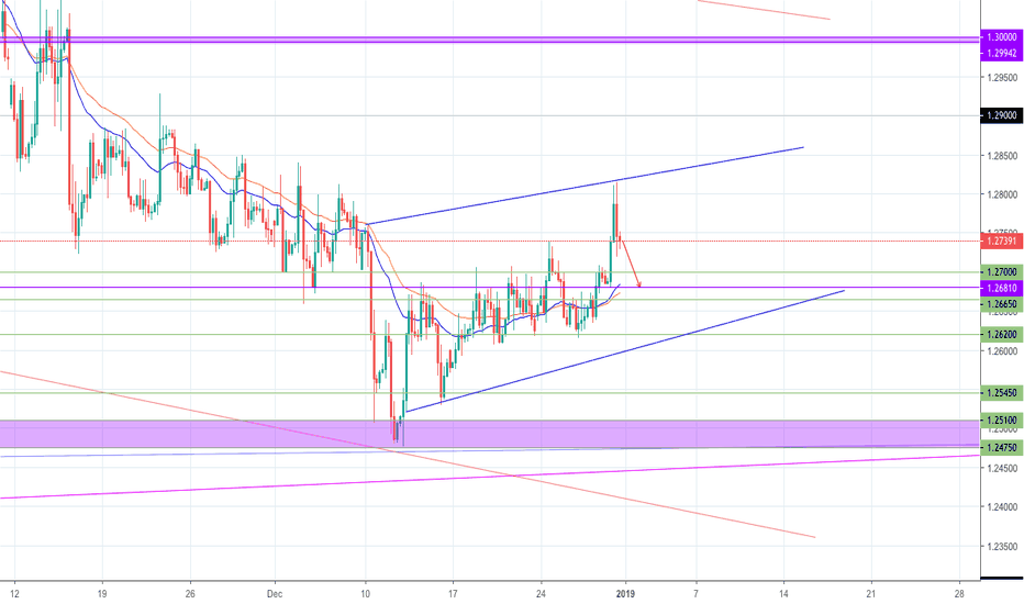 GBPUSD: GBPUSD  Potential SELL