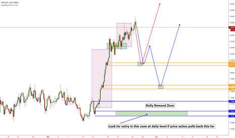 GBPAUD: Short Term Longs to Short Weekly Supply Long Term