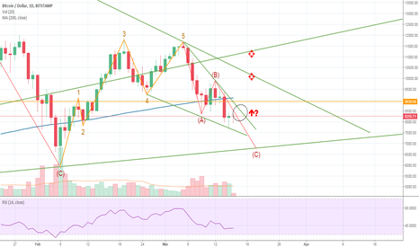 BTCUSD: Is BTC about to win the lottery?