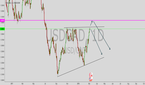 USDCAD: USD/CAD decision point