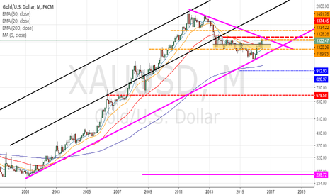 XAUUSD: TIME FOR GOLD