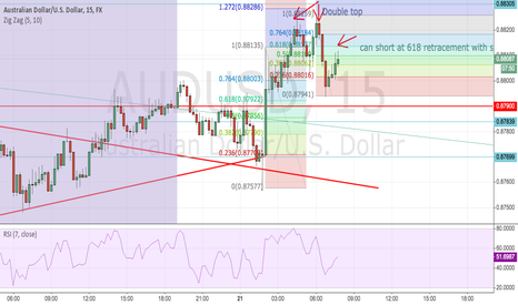 AUDUSD: Double top formation