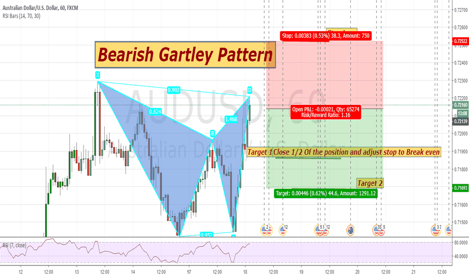 AUDUSD: Bearish Gartley