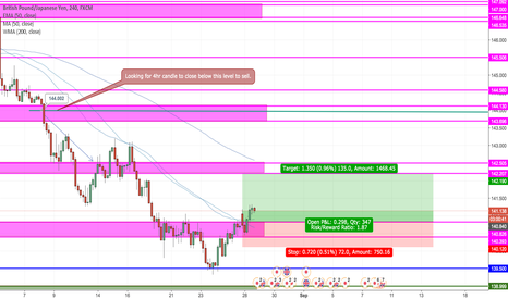 GBPJPY: GBPJPY Long to Resistance before Dropping.