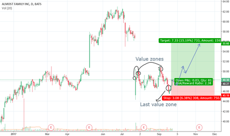 AFAM: Shoulder-Head-Shoulder inverted with value zones.