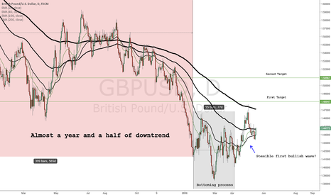 GBPUSD: CABLE: Bullish Until Proven Bearish