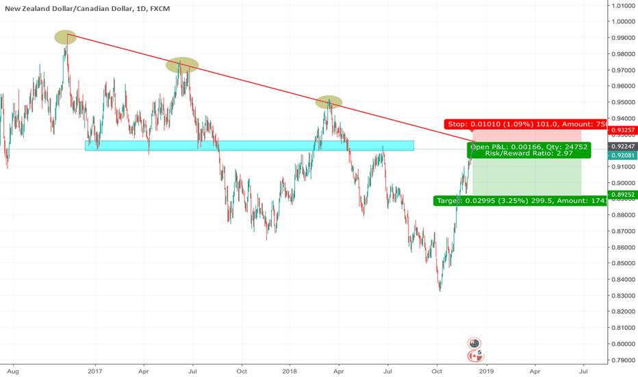NZDCAD: NZDCAD Long term target 0.87