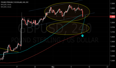 GBPUSD: GBPUSD Possible move ?