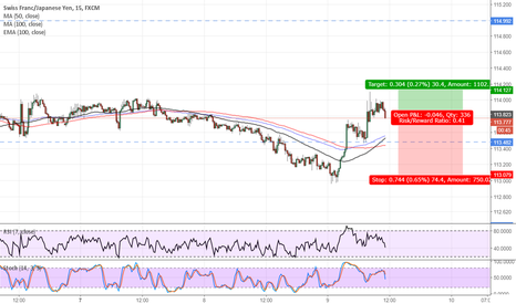 CHFJPY: chfjpy short sowing trade