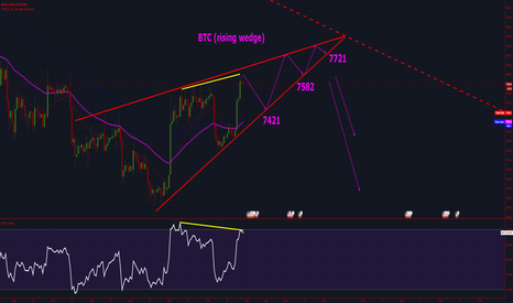 BTCUSD: Bitcoin is forming a dark rising wedge towards 6k