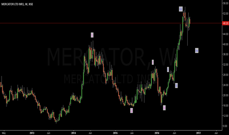 MERCATOR: Mercator: Buy set up