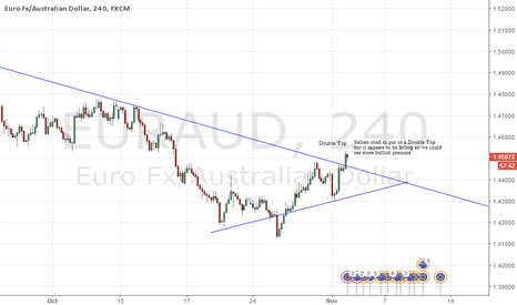 EURAUD: EURAUD - Bulls are in control !