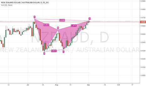 NZDAUD: Gartley Pattern
