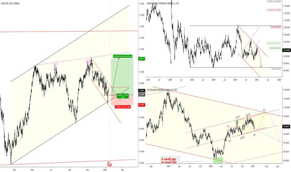 USDCHF: USDCHF => Looking for a bullist wave