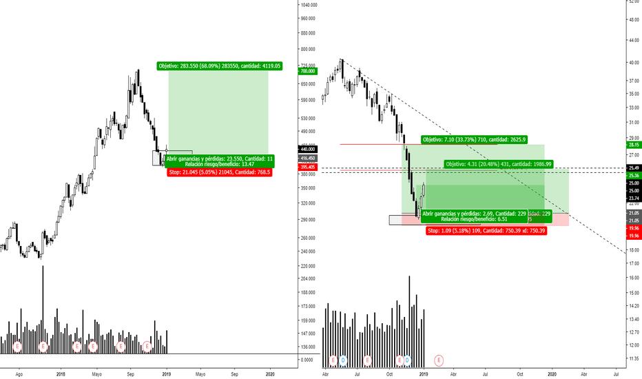TS: $TS Plan personal de trading. Compresion Semanal.