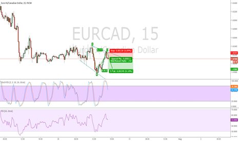 EURCAD: EURCAD Short. 15 min. ABCD Pattern. 2:1 risk to reward.