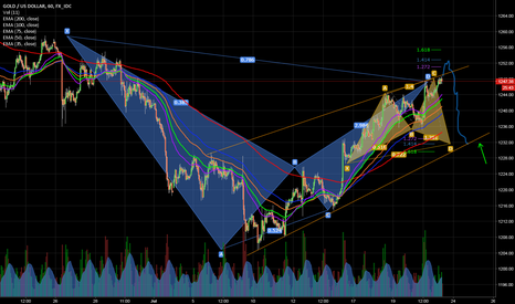 XAUUSD: Still looks bullish but what goos up must come down ;-)