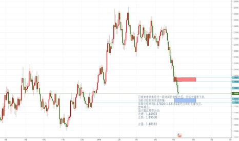 EURUSD: 日线来看欧美经过一段时间的盘整过后,价格大幅度下跌; 当前已经即将完成跌幅;