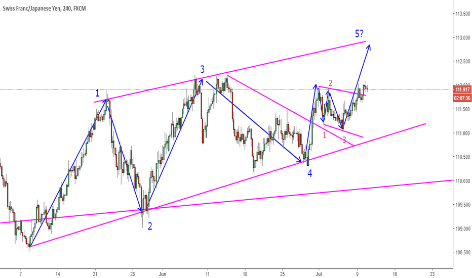 CHFJPY: CHFJPY Breakout And On The Way Up