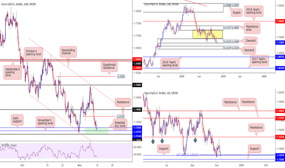 EURUSD: 1.13/1.1327 could potentially hold as support...