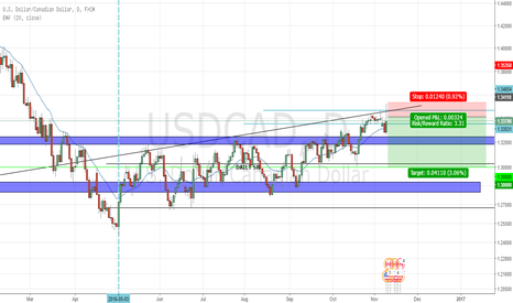 USDCAD: USDCAD bearish currently in trade