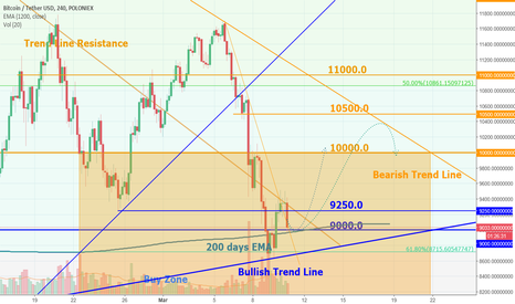 BTCUSDT: BTC bottom?