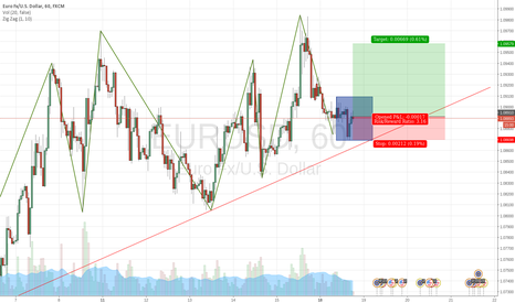 EURUSD: LONG  EURUSD  LOW RISK NICE RETURN