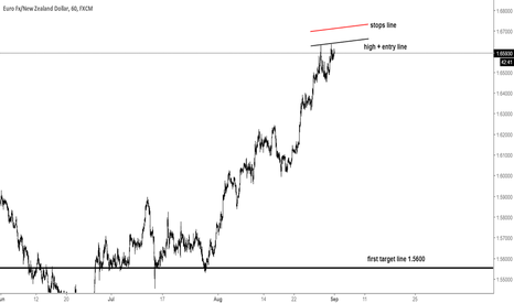 EURNZD: eurnzd short trade update 1