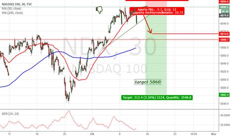 NDX: NASDAQ SHORT in diretta su doppio massimo !!!ocio