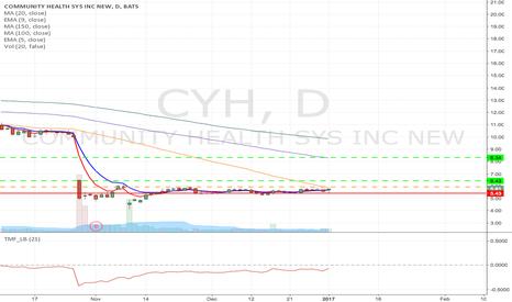 CYH: CYH - Long at the break of MA20 , Target -$12