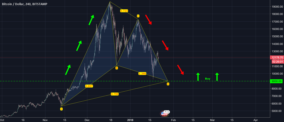 Bitcoin BTCUSD Forecast - The Inevitable is Here!