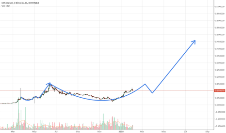 ETHBTC: ETH possible 600% by August.